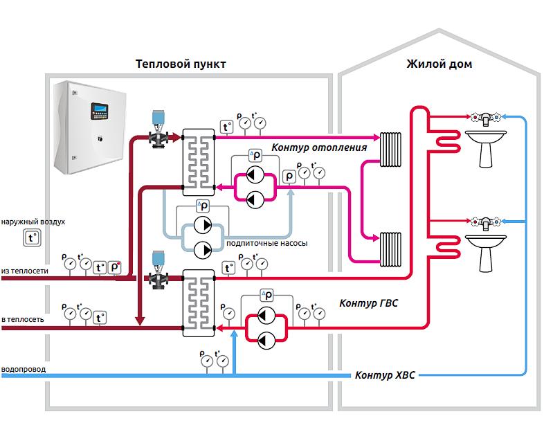 схема теплового пункта с пластинчатым теплообменником